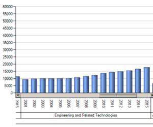 Women enrolments in engineering