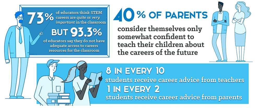 STEM education survey