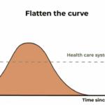 How to flatten the curve of coronavirus, a mathematician explains